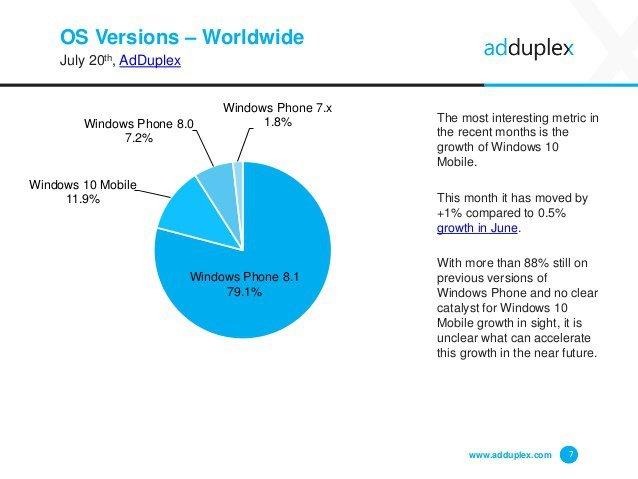 AdDuplex statistiky