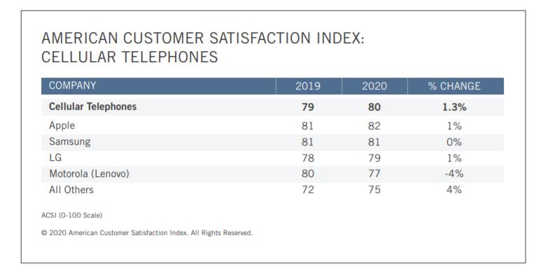 American Customer Satisfaction Index