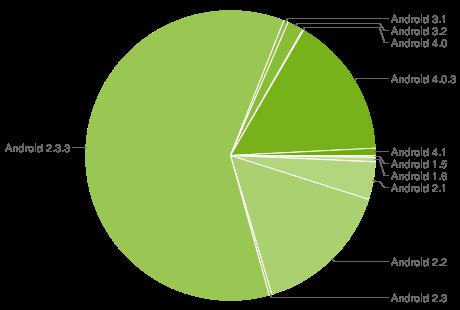 Android verze červenec 2012