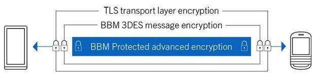 BBM Protected Schéma