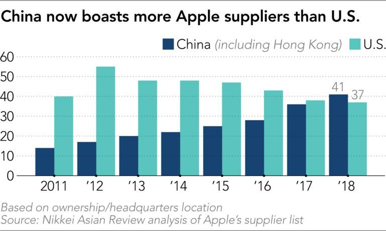 China Apple Supplier