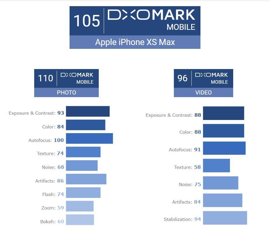 DxOMark iPhone Xs Max
