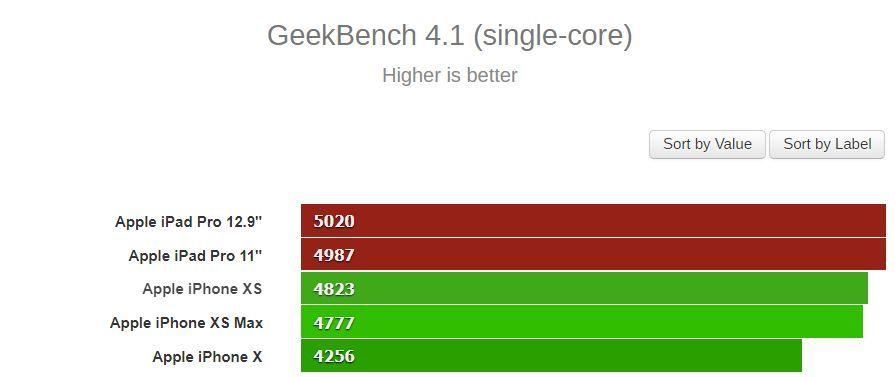 GeekBench iPady Pro