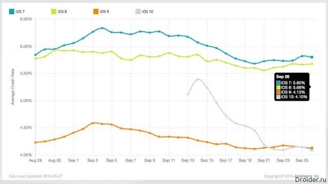 Graf – stabilita iOS