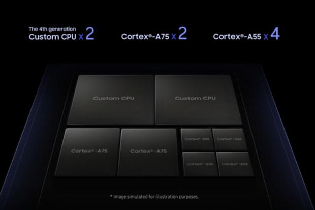 Je libo 8K video? Samsung prozradil, co všechno dokáže nový 8nm procesor Exynos 9820