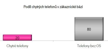 Podíl chytrých telefonů v zákaznické bázi T-Mobile