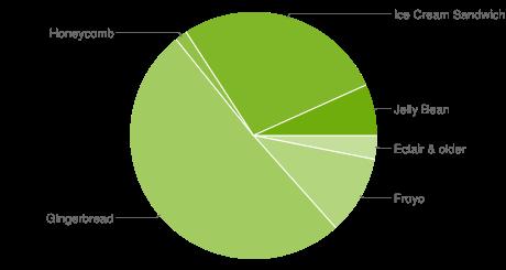 Podíl verzí Androidu