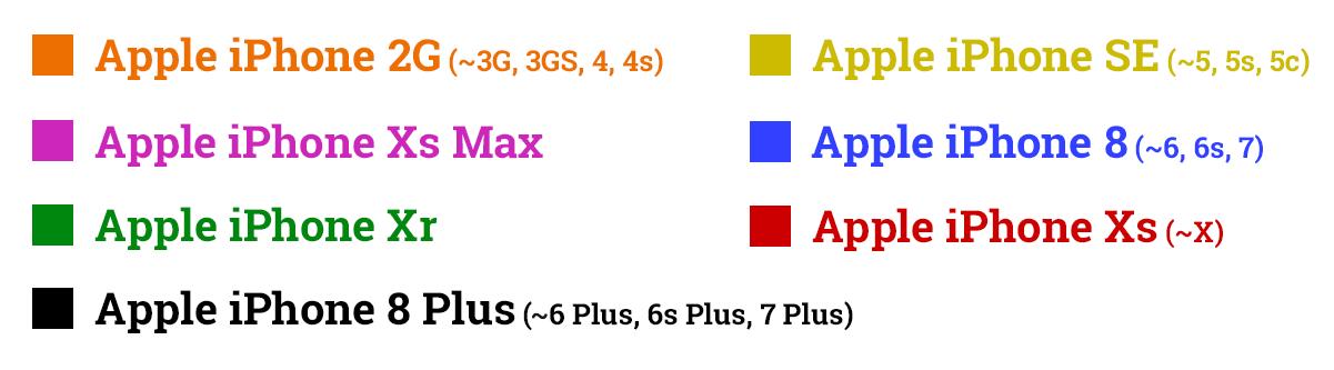 Srovnání velikosti iPhonů - legenda