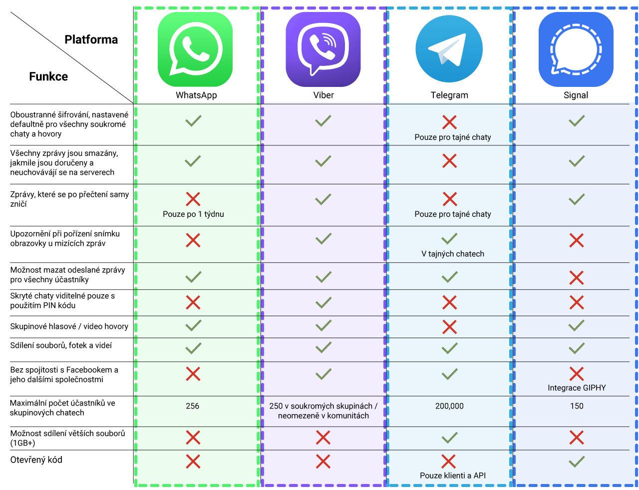 Srovnání Viber, WhatsApp, Telegram, Signal