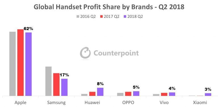 Výzkum Counterpoint Handset profit share 2018 Q2