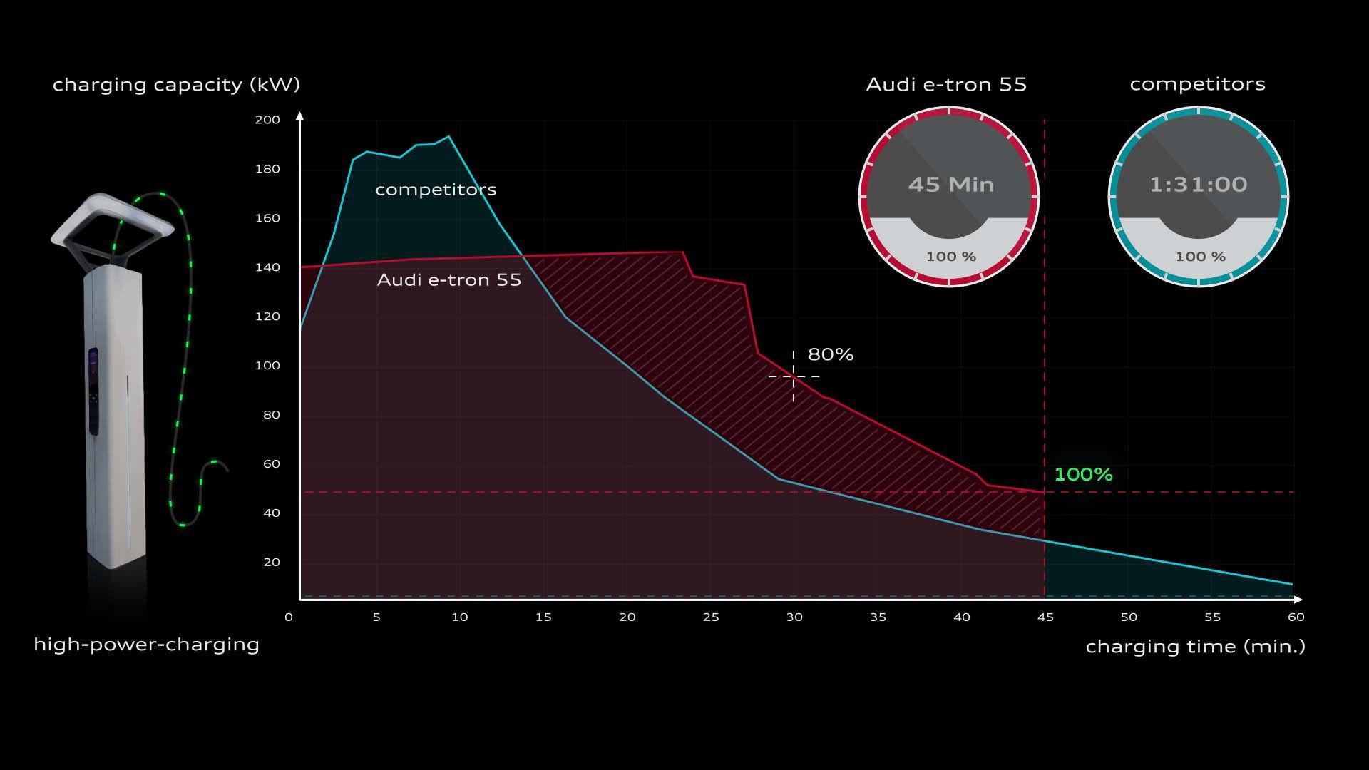 Audi e-tron a graf nabíjení