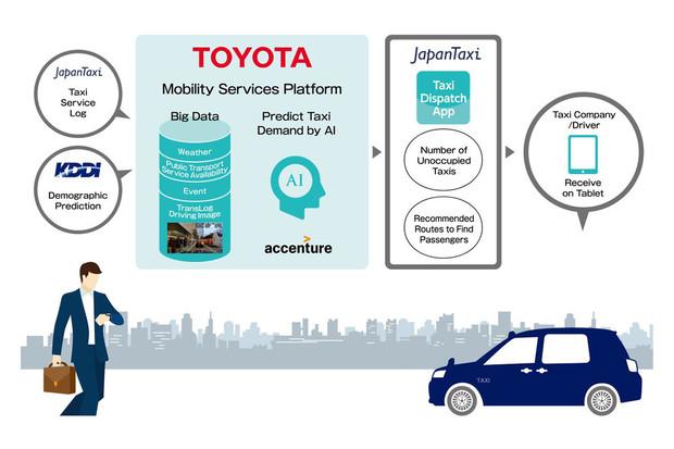 Umělá inteligence umí co půl hodiny předvídat míru poptávky po taxislužbách