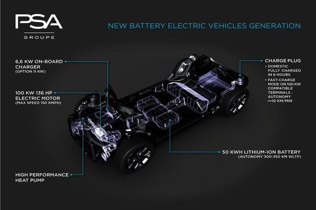 Do roku 2025 bude 100% modelů koncernu PSA existovat i v elektrifikované verzi