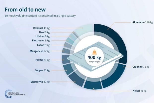Volkswagen spustil program na recyklaci použitých baterií z elektromobilů