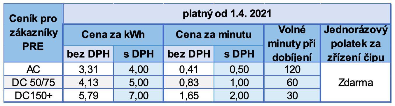 Nový ceník nabíjení elektromobilů na stanicích PRE pro zákazníky PRE