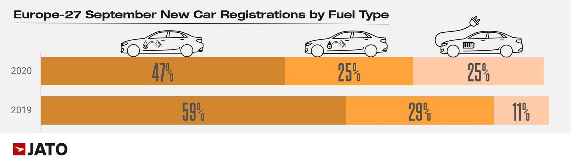 Porovnání podílu benzínových, naftových a elektrifikovaných vozů