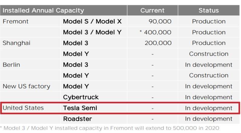 Produkce vozů Tesla v jednotlivých továrnách