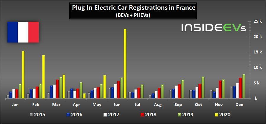 Registrace aut do zásuvky ve Francii