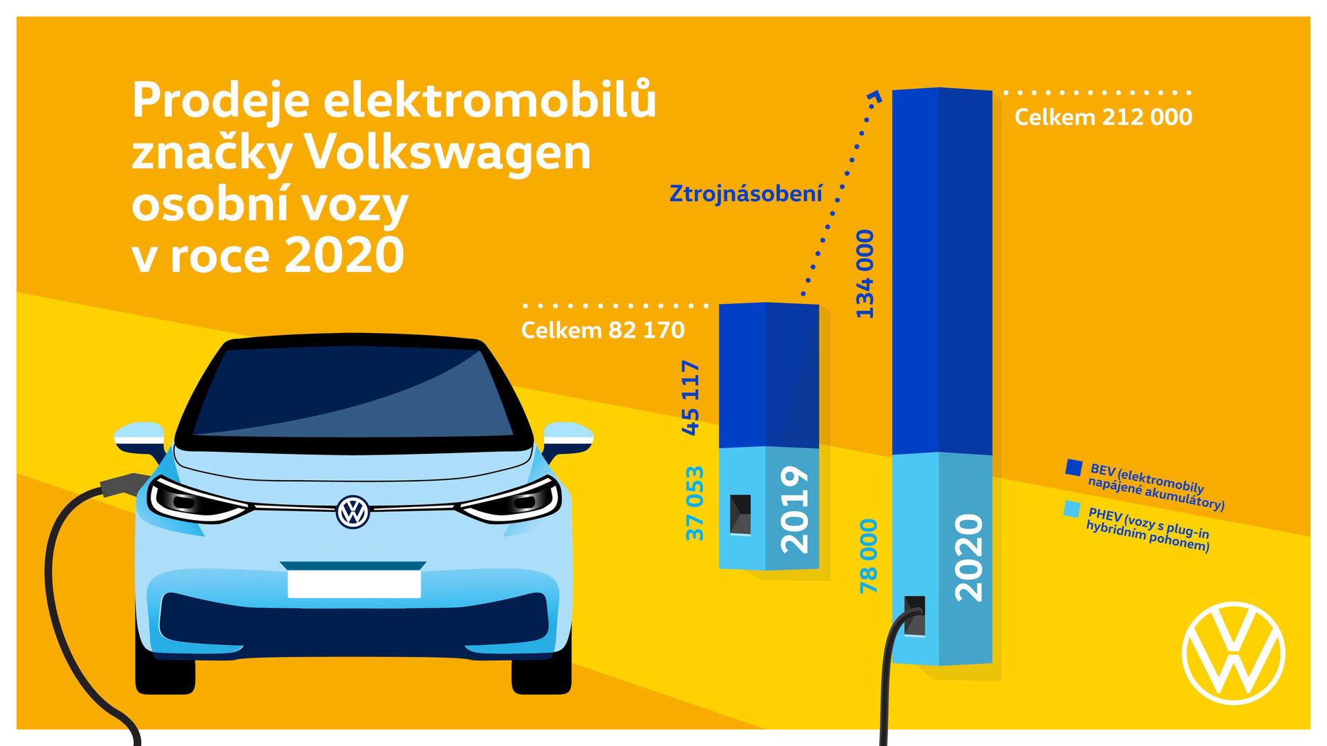 Volkswagen - prodeje elektromobilů v roce 2020
